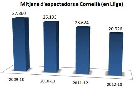 Espectadors_Cornella_2009_2013_2