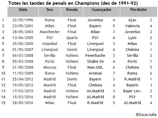 Penals_Champions_20160529