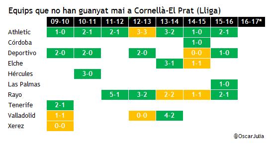 equips_no_guanyat_cornella