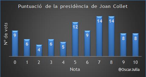 JoanCollet_enquesta_01