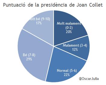 JoanCollet_enquesta_02